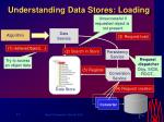 understanding data stores loading