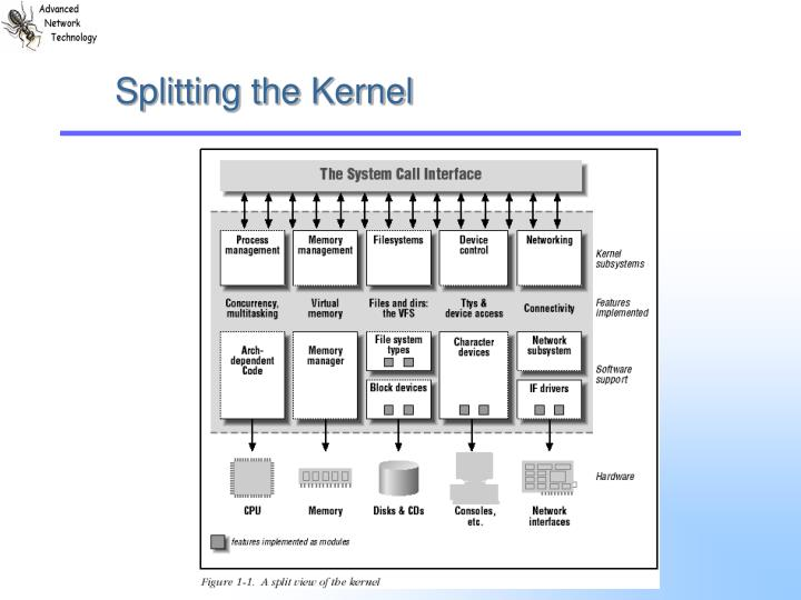 Splitting the Kernel