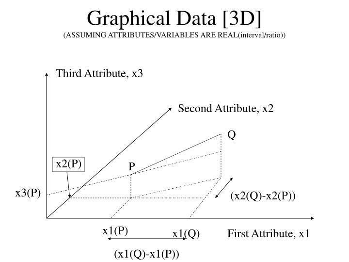 Graphical Data [3D]