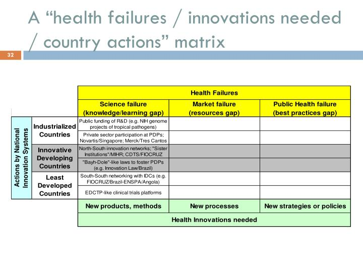 "A ""health failures / innovations needed / country actions"" matrix"