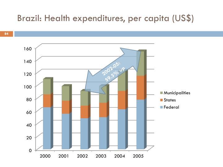 Brazil: Health expenditures, per capita (US$)