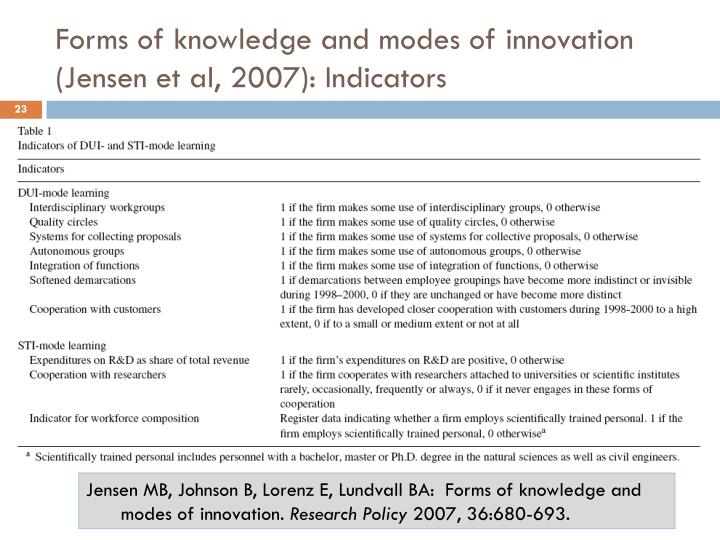 Forms of knowledge and modes of innovation (Jensen et al, 2007): Indicators