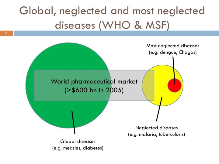 Global, neglected and most neglected diseases (WHO & MSF)