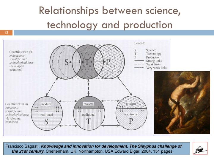 Relationships between science, technology and production