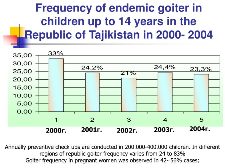 Frequency of endemic goiter in children up to 14 years in the Republic of Tajikistan in