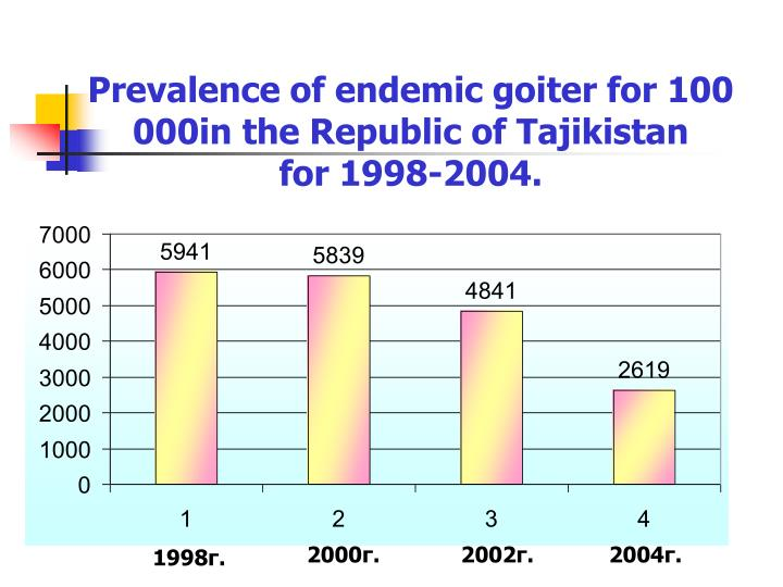 Prevalence of endemic goiter for 100 000in the Republic of Tajikistan