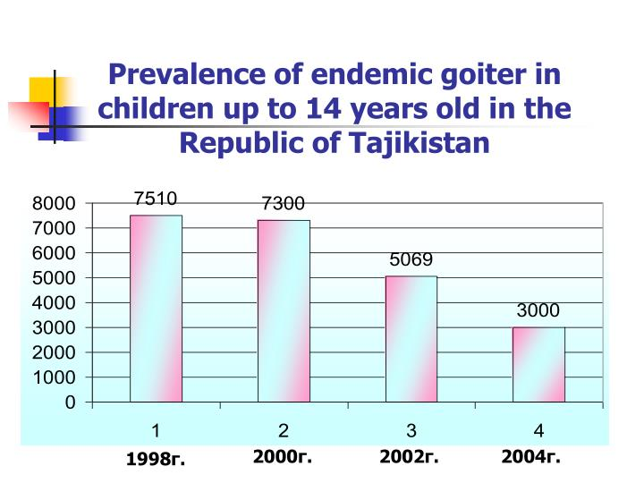 Prevalence of endemic goiter in children up to 14 years old in the Republic of Tajikistan