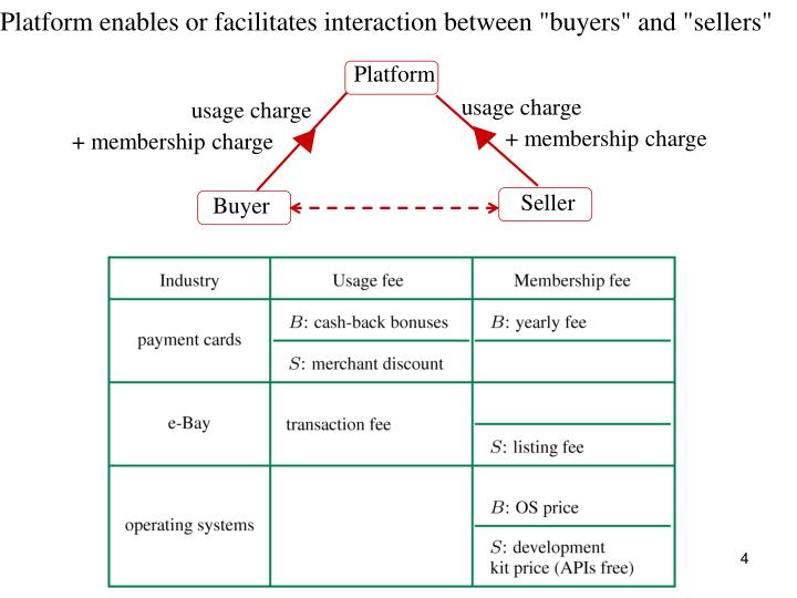 "Platform enables or facilitates interaction between ""buyers"" and ""sellers"""