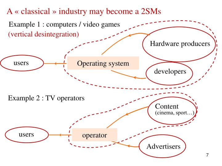 A « classical » industry may become a 2SMs