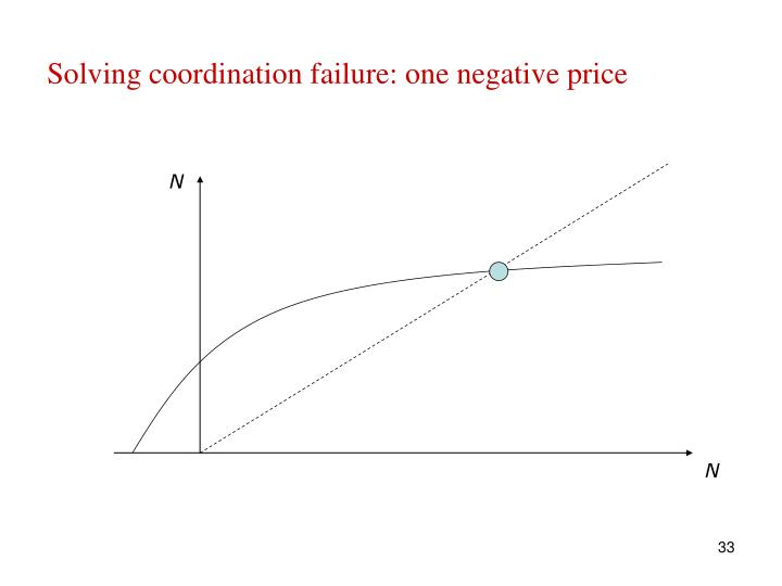 Solving coordination failure: one negative price