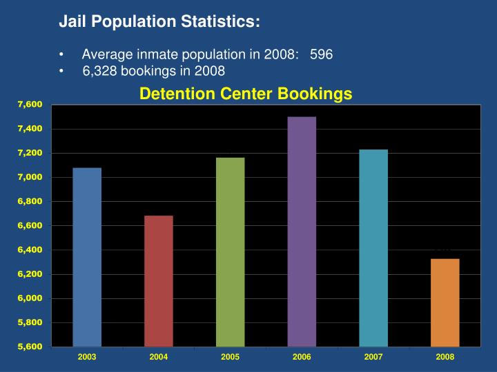 Jail Population Statistics: