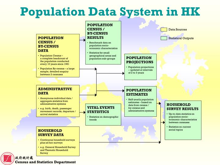 Population Data System in HK