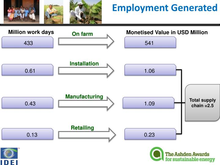 Employment Generated
