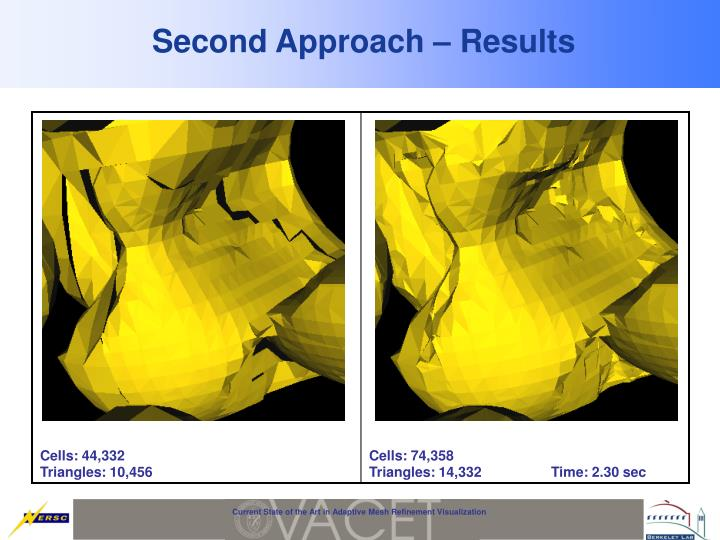 Second Approach – Results
