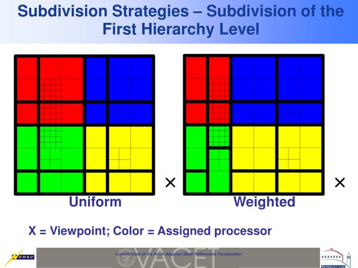 Subdivision Strategies – Subdivision of the First Hierarchy Level