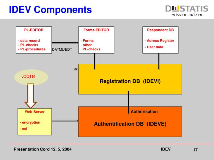 IDEV Components