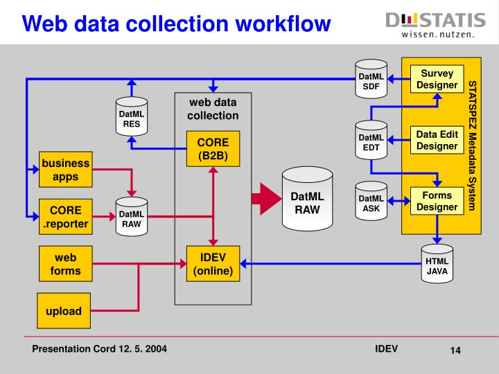 Web data collection workflow