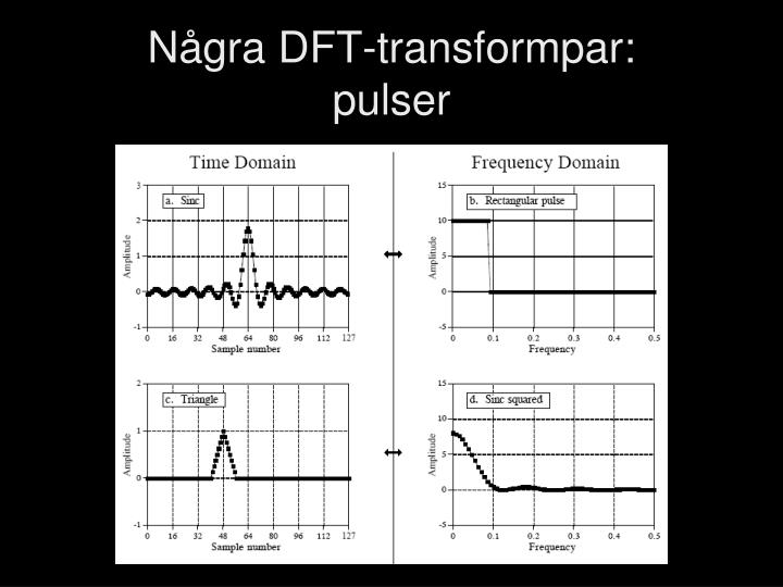 Några DFT-transformpar: