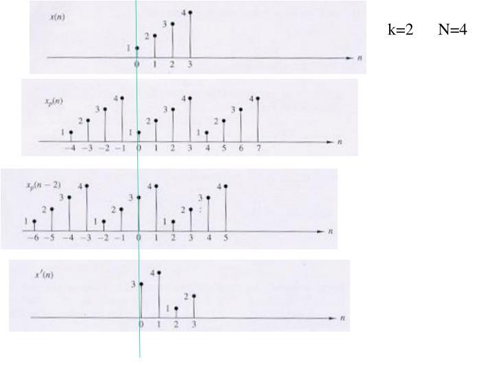 k=2      N=4