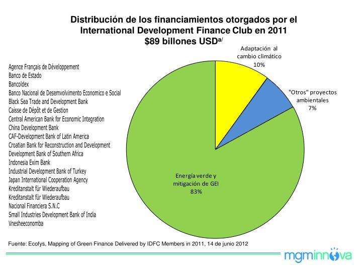 Distribución de los financiamientos otorgados por el International Development Finance
