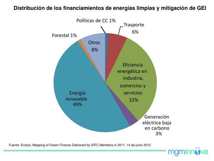 Distribución de los financiamientos de energías limpias y mitigación de GEI