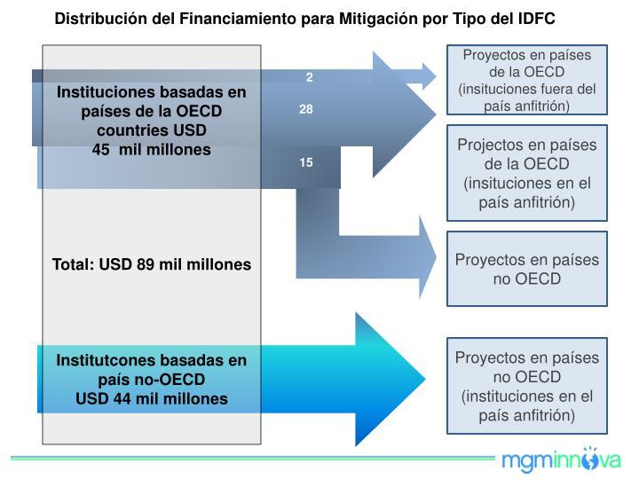 Distribución del Financiamiento para Mitigación por Tipo