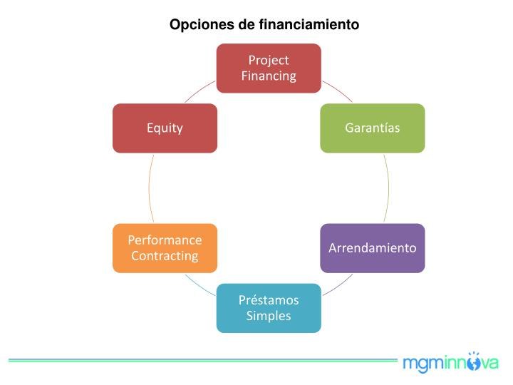 Opciones de financiamiento