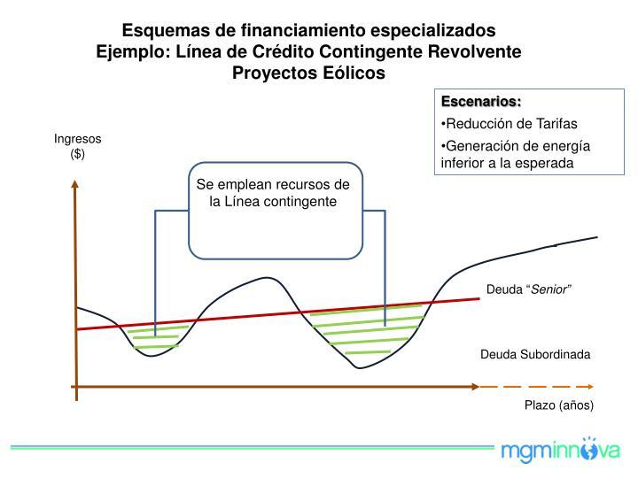 Esquemas de financiamiento especializados