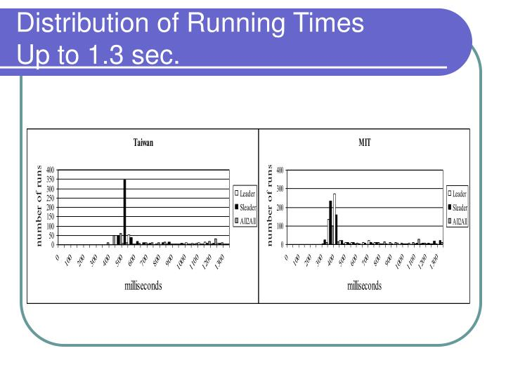 Distribution of Running Times