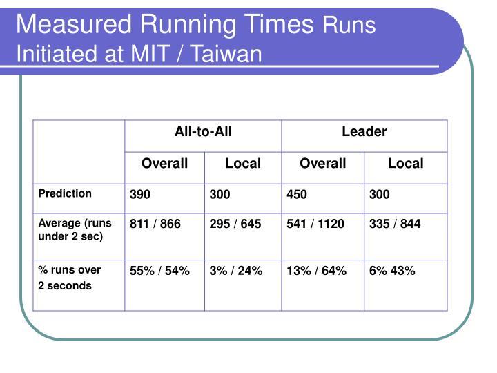 Measured Running Times