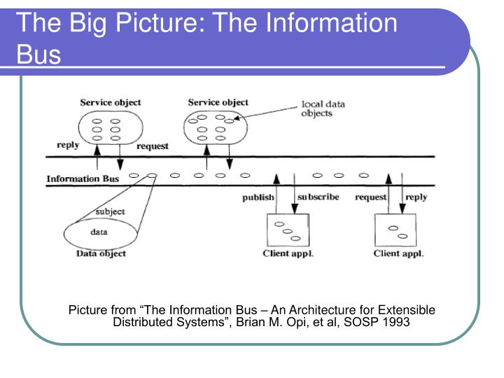 The Big Picture: The Information Bus