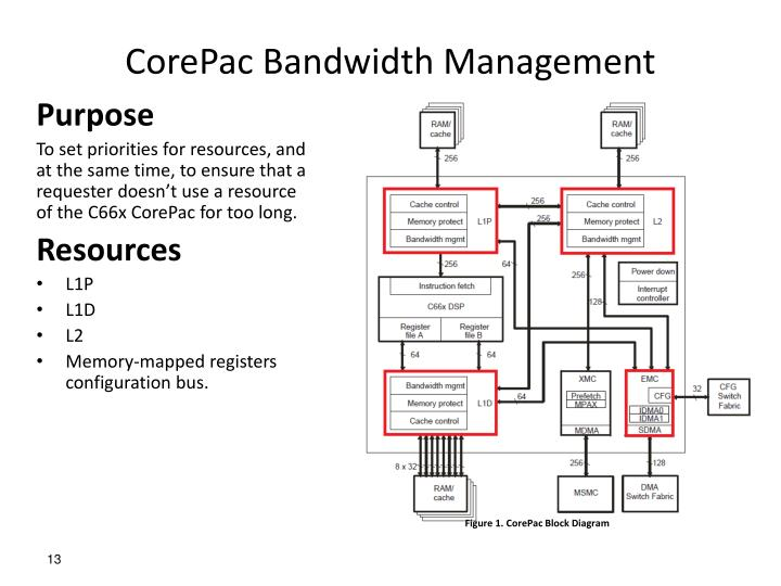 CorePac Bandwidth Management