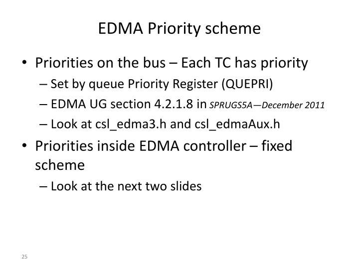 EDMA Priority scheme