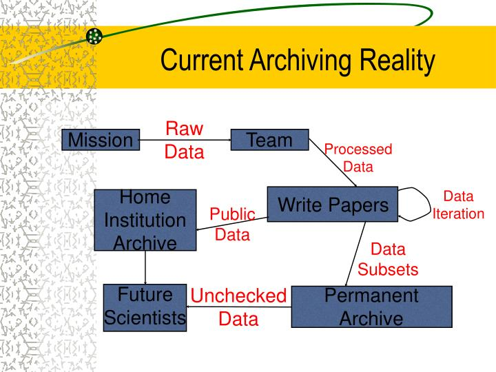 Current archiving reality