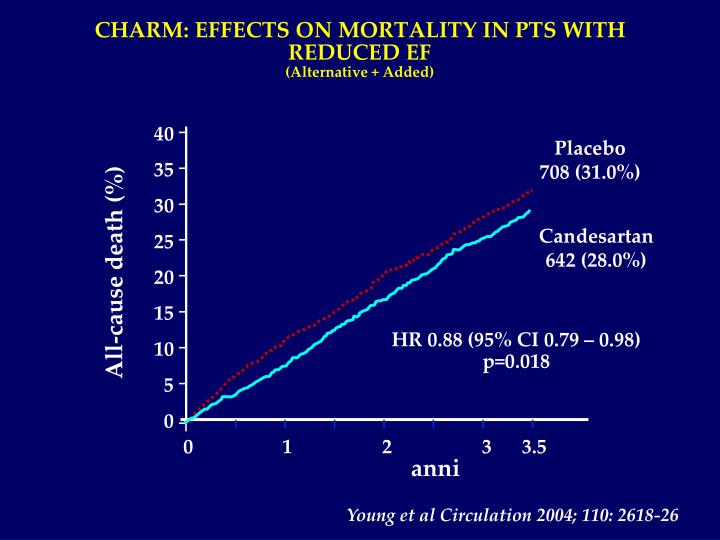 CHARM: EFFECTS ON MORTALITY IN PTS WITH REDUCED EF