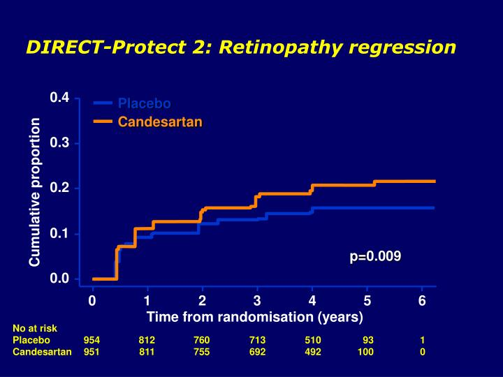 DIRECT-Protect 2: Retinopathy regression