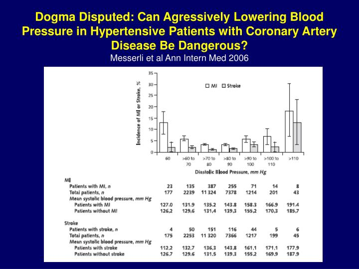 Dogma Disputed: Can Agressively Lowering Blood Pressure in Hypertensive Patients with Coronary Artery Disease Be Dangerous?