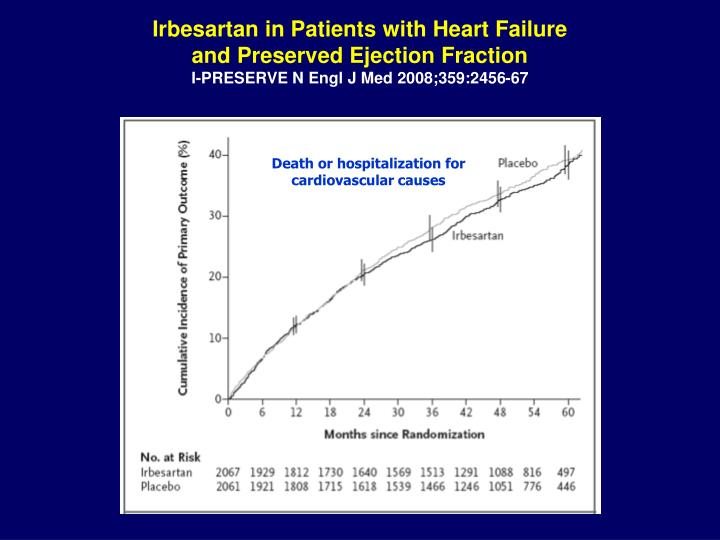 Irbesartan in Patients with Heart Failure