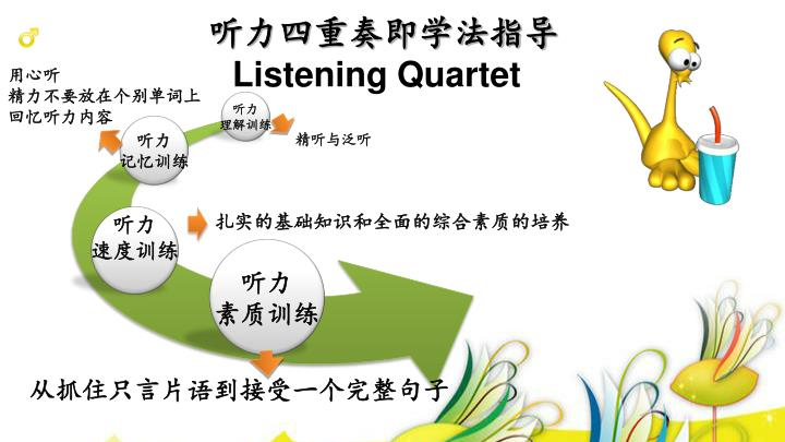 听力四重奏即学法指导