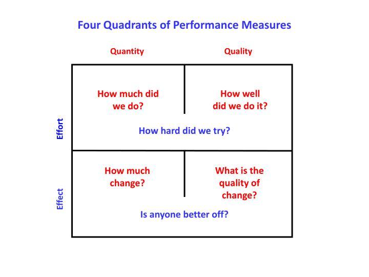 Four Quadrants of Performance Measures