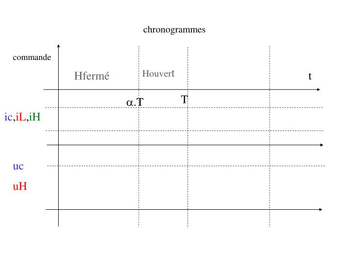 chronogrammes