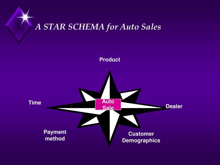 A STAR SCHEMA for Auto Sales