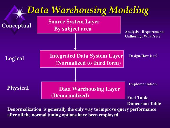 Data Warehousing Modeling