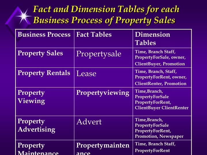 Fact and Dimension Tables for each Business Process of Property Sales