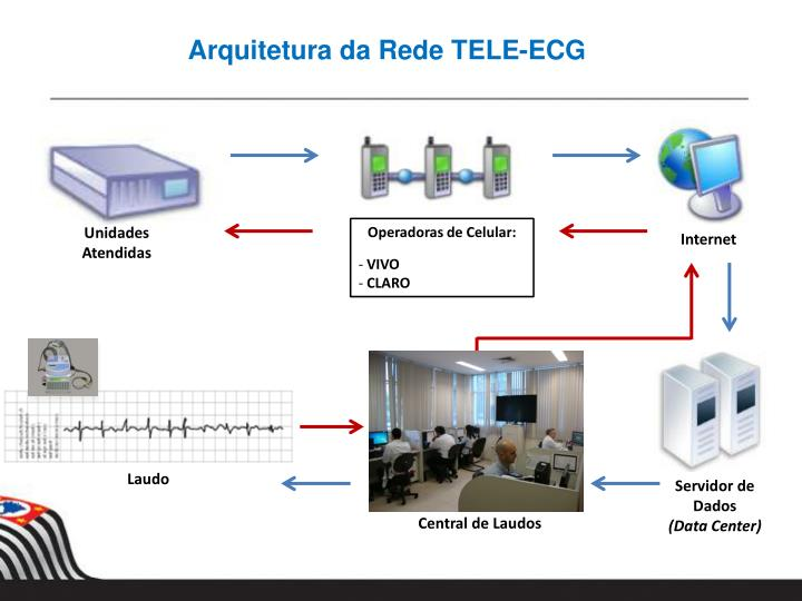 Arquitetura da Rede TELE-ECG