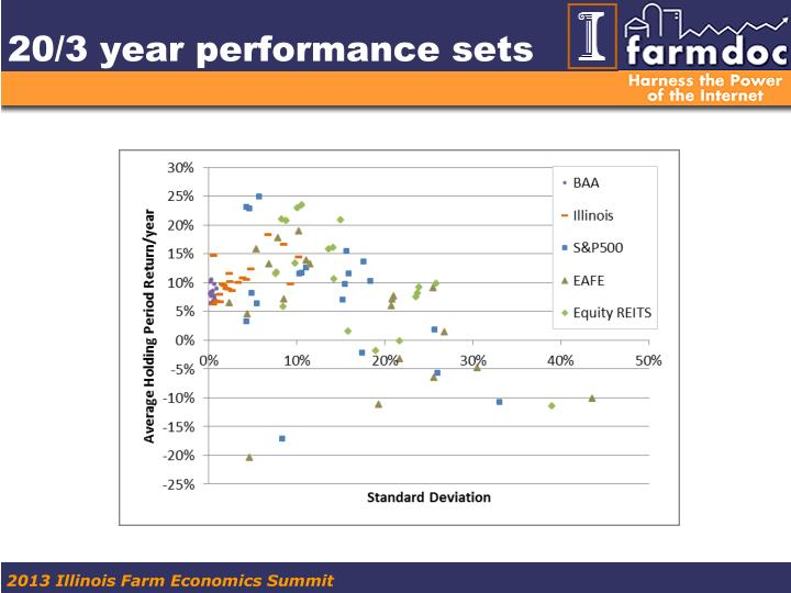 20/3 year performance sets