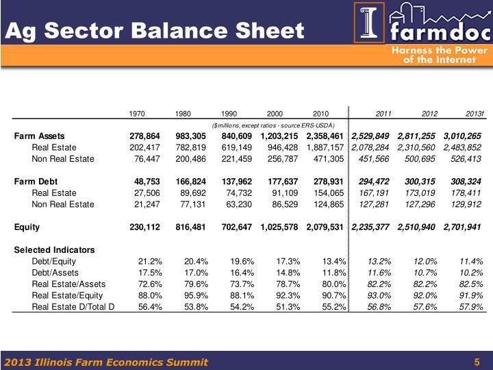 Ag Sector Balance Sheet