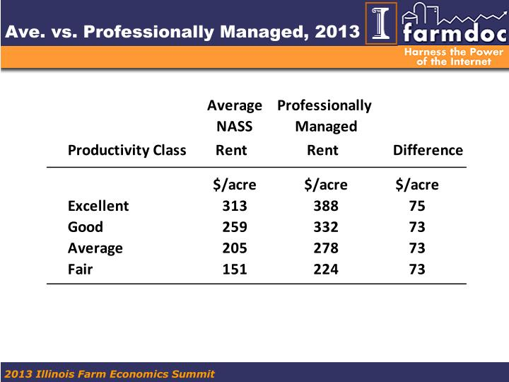 Ave. vs. Professionally Managed, 2013
