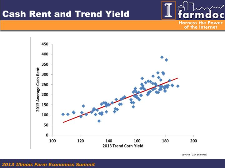 Cash Rent and Trend Yield