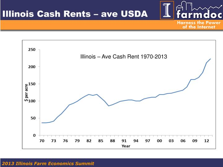 Illinois Cash Rents – ave USDA